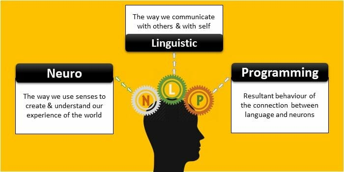 Neuro Linguistic Programming Details - What is Neuro Linguistic Programming? -Interesting Interview