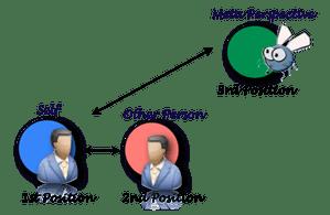 perceptual positions understanding points of view - Use NLP Perceptual Position to Understand a Situation Better