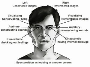 NLP eye cues 460x345 - NLP lead and representational system - Complete guide