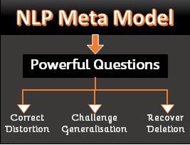 NLP Meta Model Purpose - Most effective tool for taking interviews? - NLP Meta Model