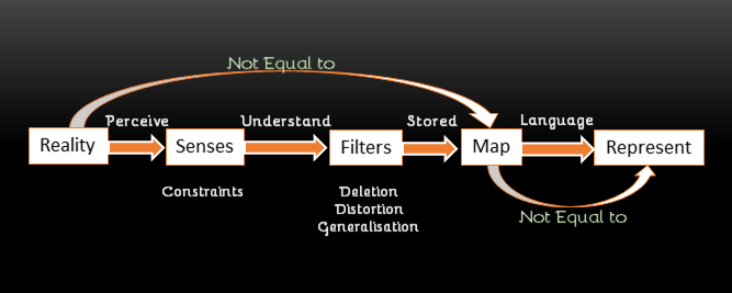 NLP Meta Model difference between Map Representation - Most effective tool for taking interviews? - NLP Meta Model