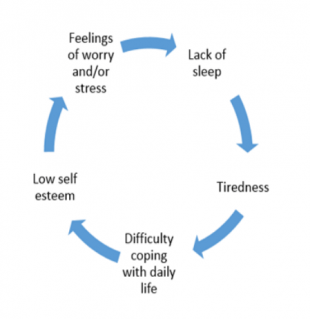 Sleep Deprivation can affect your emotional and physical health