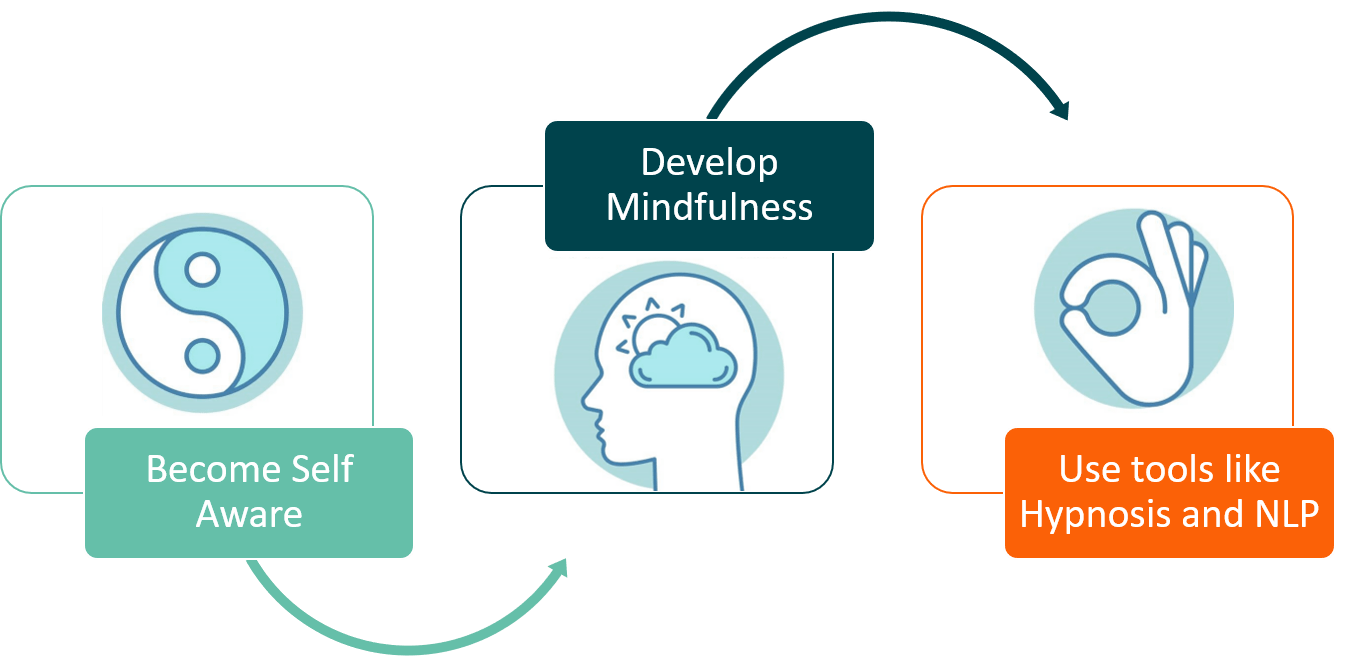how to build competencies using cognitive hypnotic coaching